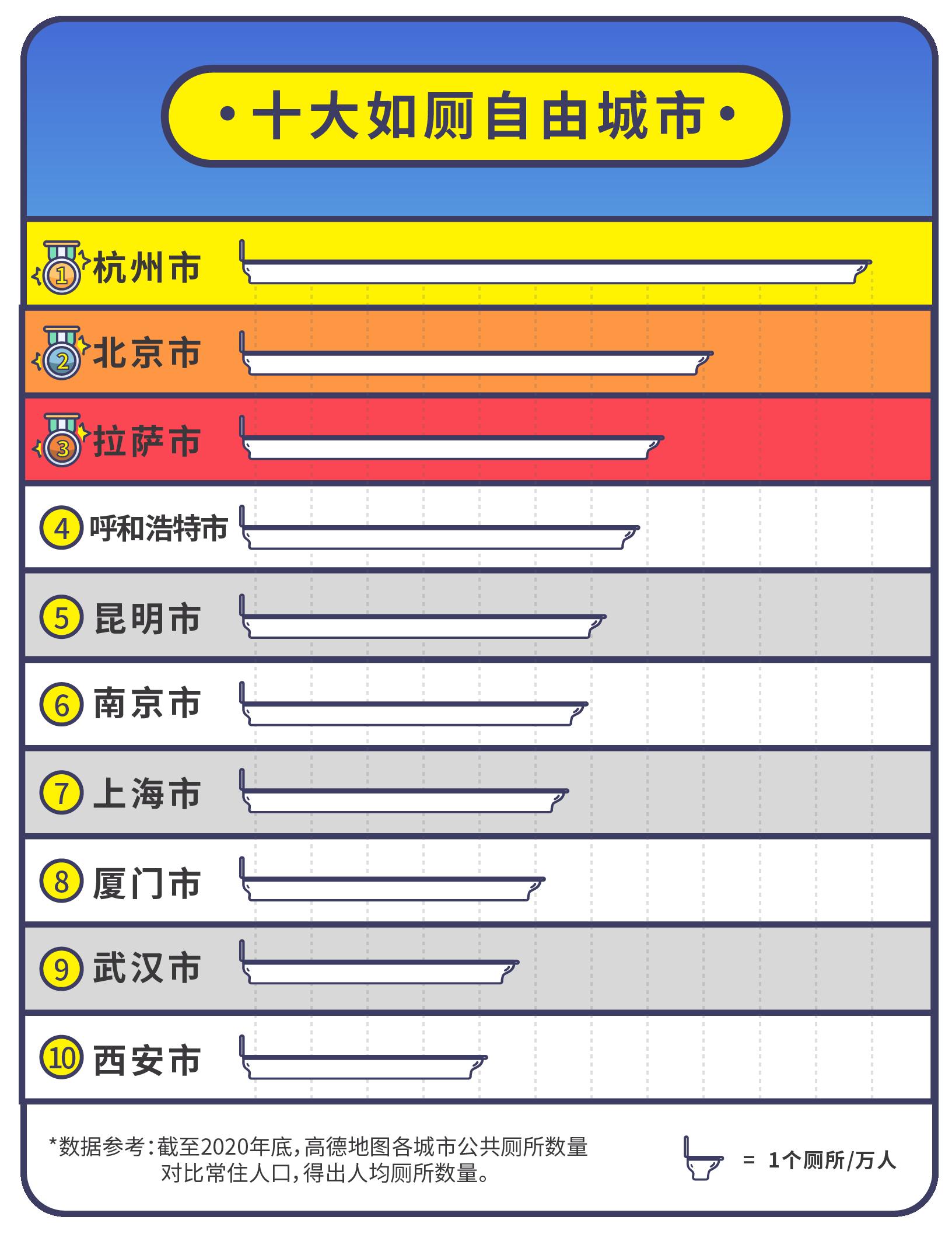 高德地图《2021中国公共厕所图鉴》:深圳十大厕王出炉