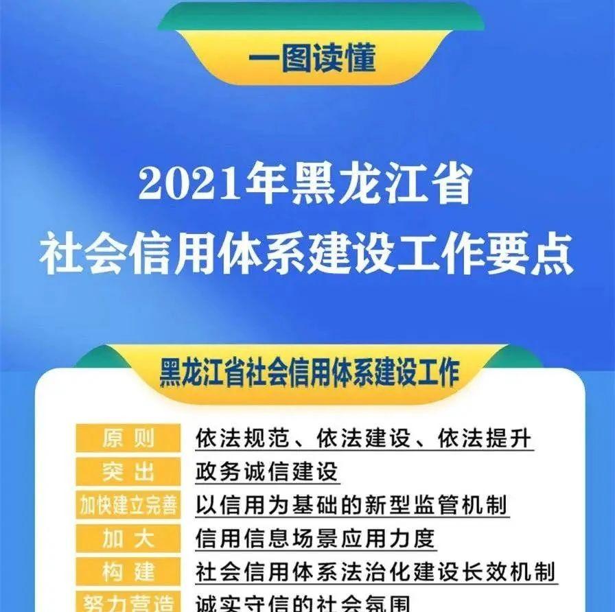 2021年黑龙江省社会信用体系建设工作要点来了!