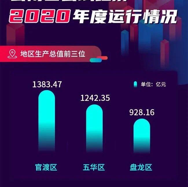 云南省2020年度县域经济运行情况发布!这些县(市、区)跻身前三