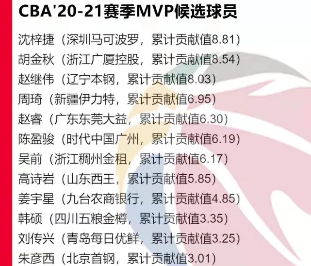 郭艾伦无缘MVP评选社交媒体引发口水战,再次映射出CBA的不专业
