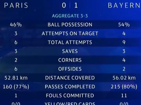 巴黎半场0-1拜仁数据:射门6-9,射正3-4,中框2-0