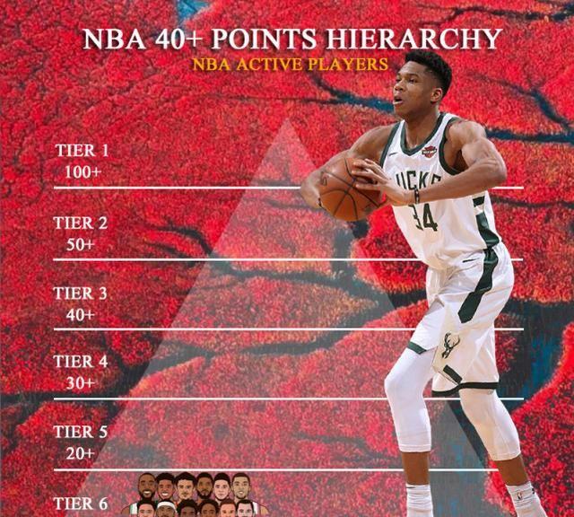美媒将NBA22位40分球员分6档,詹姆斯杜兰特2档,篮网四巨头上榜