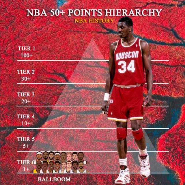 美媒将NBA34位50分球员分6档,乔丹2档,詹姆斯4档,杜兰特5档!