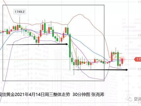 张尧浠:美联储购债规模将缩减、黄金关注云层压力