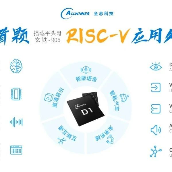 全志科技首颗RISC-V应用处理器发布,基于平头哥玄铁906内核