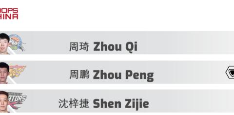 高诗岩创纪录,周琦艾伦互怼,爆防守球员排名,广州全败