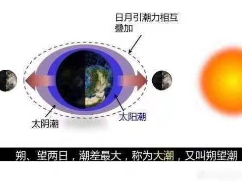 如果发生九星连珠,人类和地球会灭亡吗?