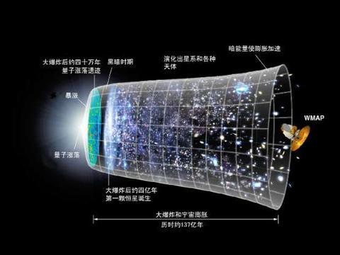 宇宙的年龄是138亿年,为什么可观测宇宙的直径却达到930亿光年?