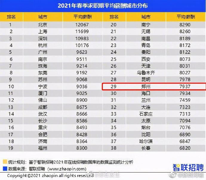 郑州人均月薪7937元 你拖后腿了吗?