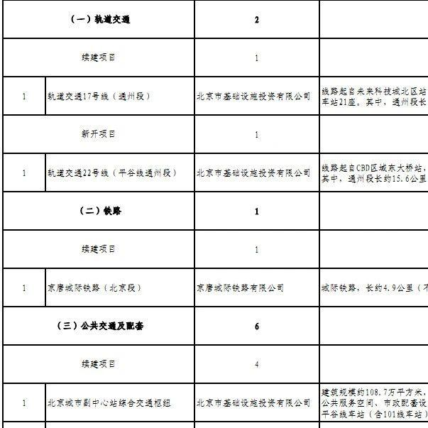 2021年北京城市副中心重大工程行动计划项目表-轨道交通与铁路
