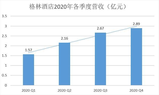 """格林酒店2020""""固本开源"""": 收益逐步恢复至疫前水平  业务延伸持续拓宽边界"""