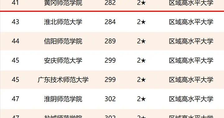 跨越式提升:黄冈师范学院在这项大学排名中取得历史最好成绩…