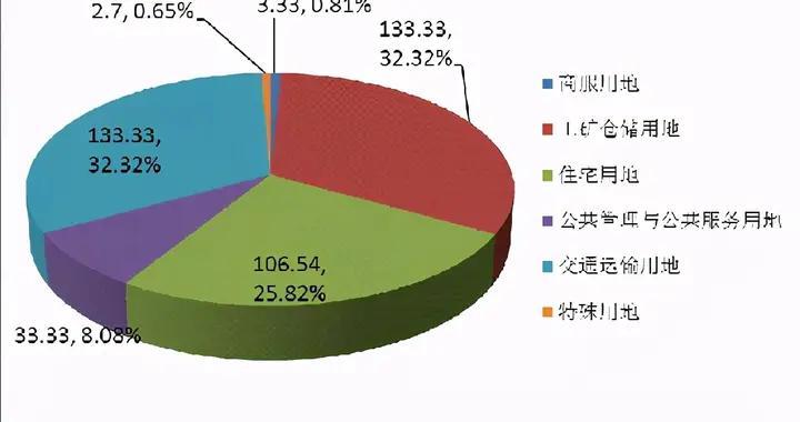 南昌县2021年供地计划出炉!商住用地集中在…