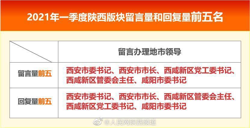 一季度《领导留言板》数据:陕西3名地市领导回复率不足七成