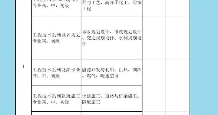 2021年度北京市职称评审专业及机构联系方式一览