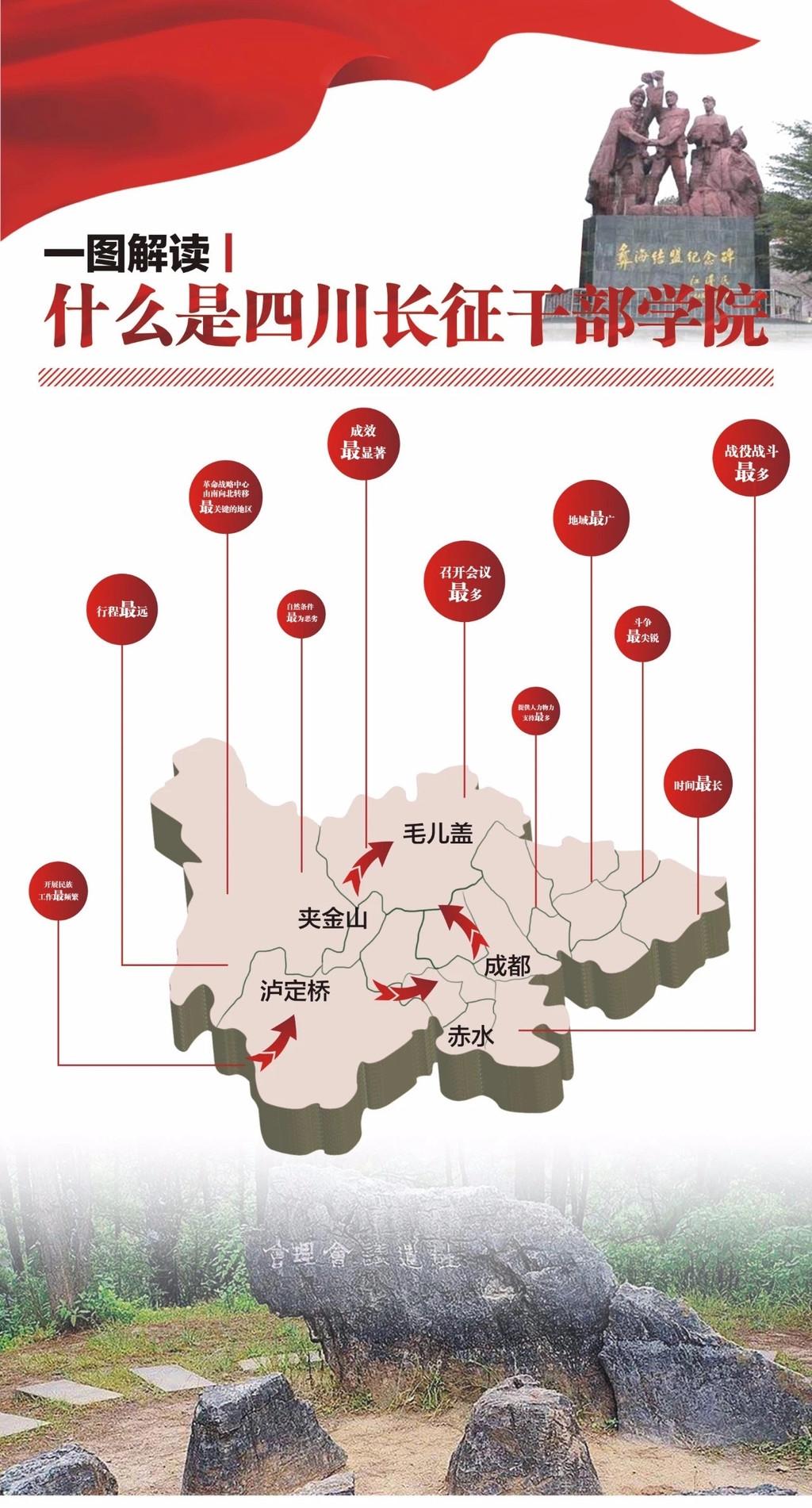 长征在四川•走进长征干部学院学党史①   一图看懂 从五个分院分布图看红军在川足迹