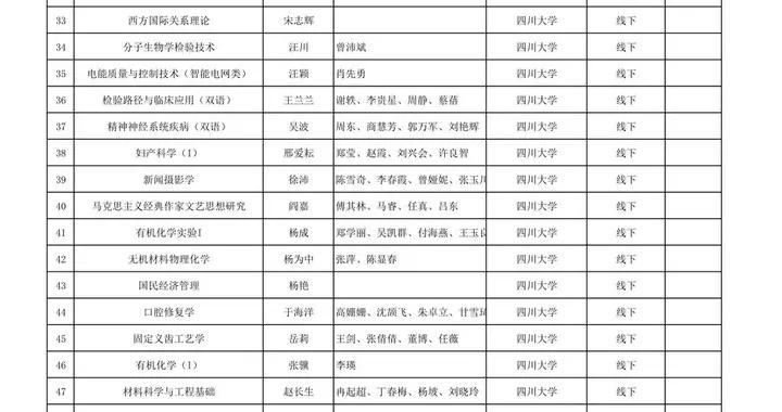 799门,四川省第二批省级一流本科课程认定结果公示