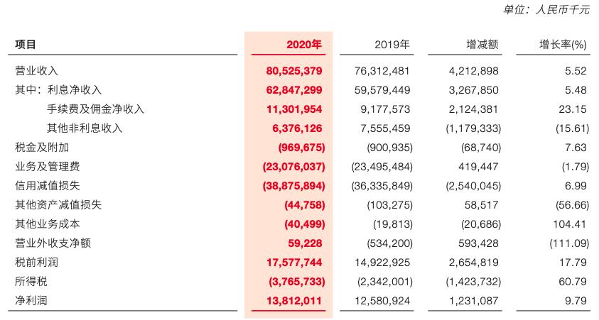 资产规模突破3万亿 广发银行距离上市还有多远?