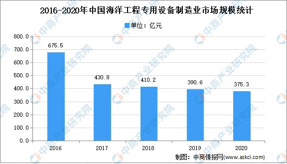 2021年中国海洋工程装备市场现状及市场规模预测分析