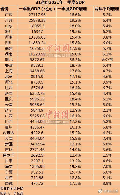 广东地区GDP排行榜_最新地区GDP排行榜 江苏山东差距扩大1900亿
