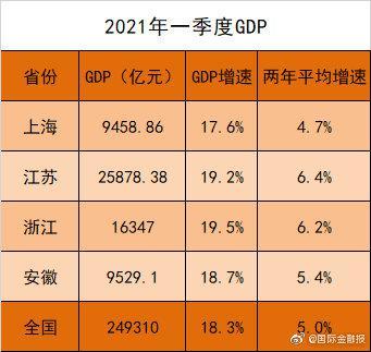 安徽公布gdp_安徽举行上半年经济运行情况新闻发布会
