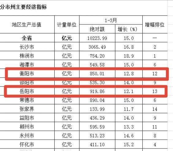 株洲gdp_株洲一季度GDP增速全省第一实现地区生产总值754.2亿元