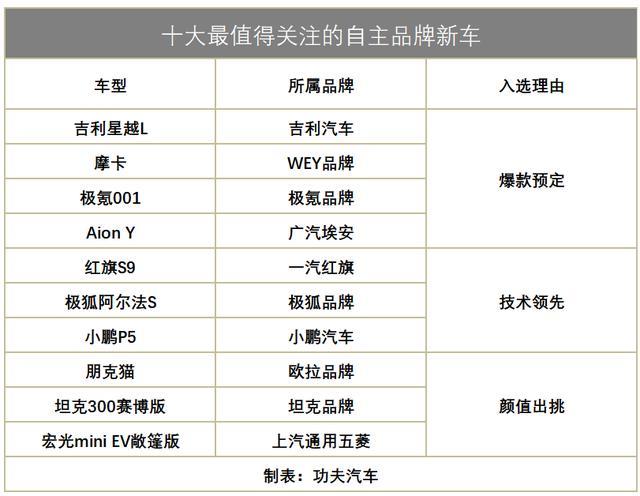 玩性能、堆科技、拼性价比,上海车展的这10款新车来势汹汹