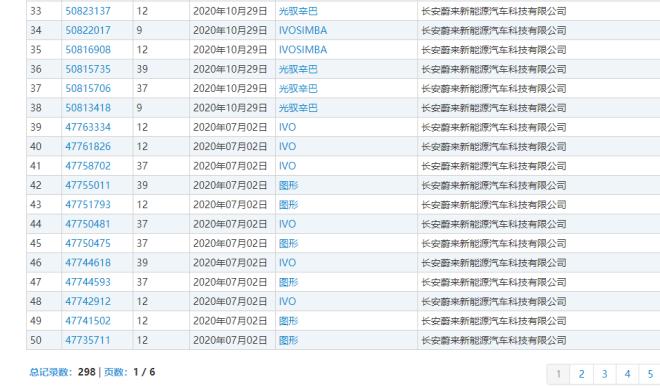 长安华为宁德年底发布电动车 孵化于长安蔚来已准备298个商标