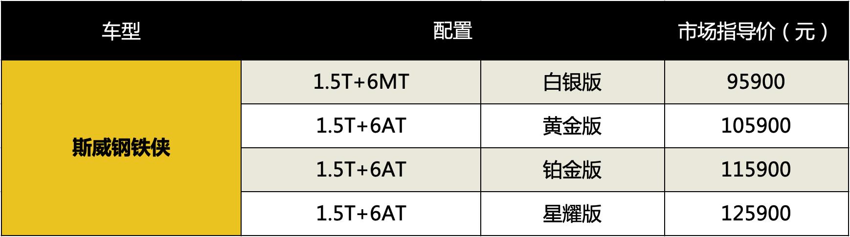 """出厂即""""战斗"""", 斯威钢铁侠正式上市,售价9.59万—12.59万元"""