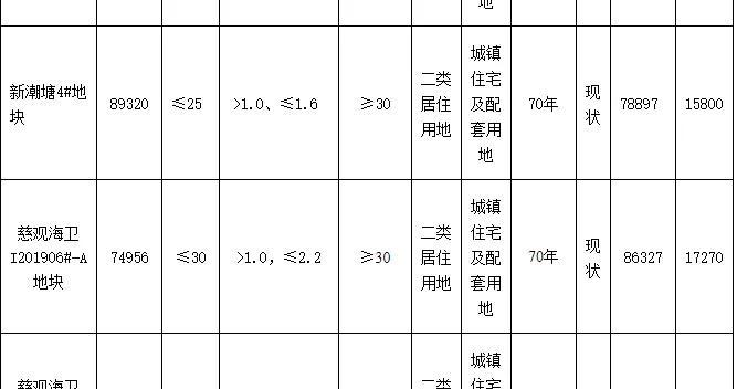 中梁11.23亿元竞得宁波1宗住宅用地 溢价率30.12%