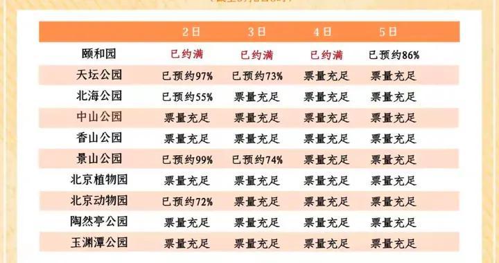 天坛景山门票今日预约接近100%,北京动物园很快也要约满了