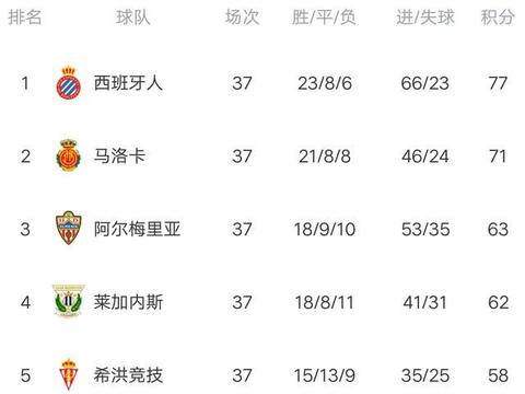西乙最新积分榜:西班牙人3球大胜,下轮打平就冲甲,武磊踢伤队友