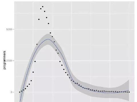 根据大数据解析:程序员可以干到多少岁?