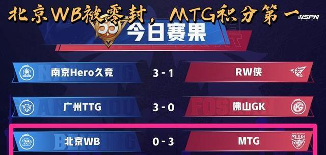 MTG零封北京WB,或将掉落B组,真的是扶不起的阿斗?