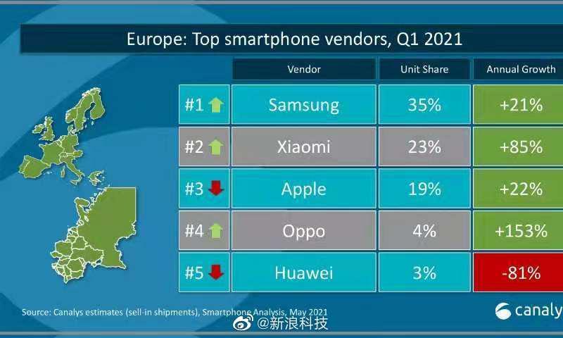 小米集团午盘涨幅收窄至2.4%,欧洲智能手机市场份额首次达到第二