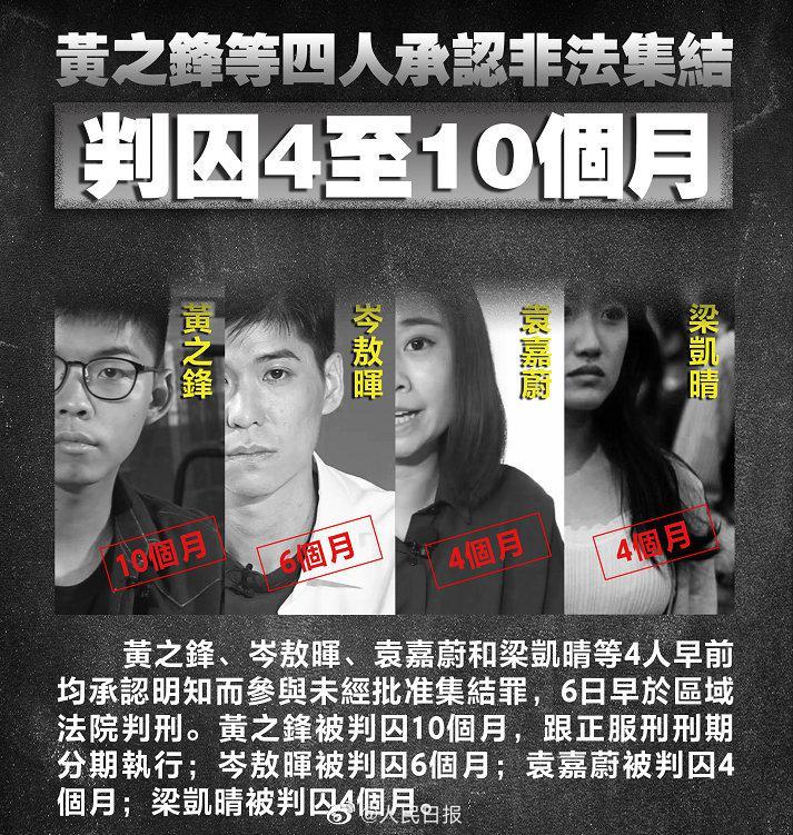 黄之锋承认非法集结判囚10个月