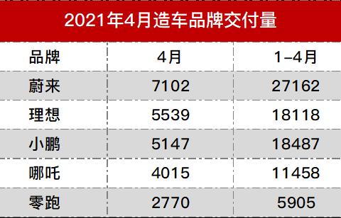 """造车新势力4月销量榜:""""蔚小理""""稳居前三,零跑成""""大赢家""""?"""