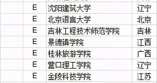 2021中国大学学科门类排行榜发布!你的大学啥实力?
