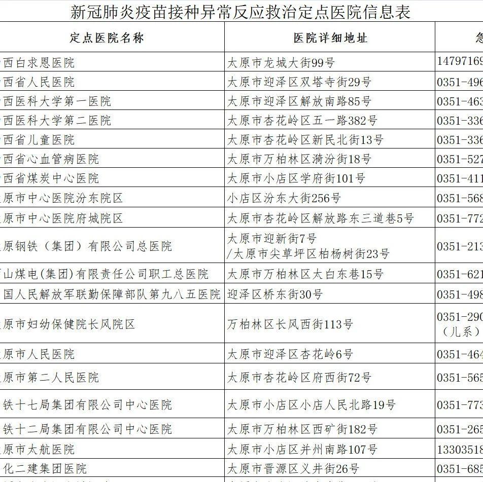 抗击疫情 | 太原市新冠肺炎疫苗接种异常反应救治定点医院信息公示