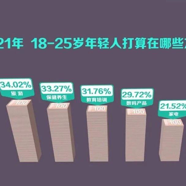 原来,杭州年轻人最愿意把钱花在这件事上→