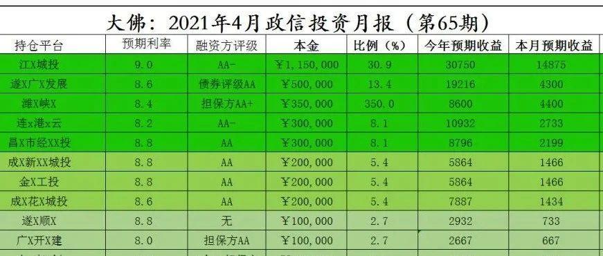 大佛:2021年4月投资月报(第65期)