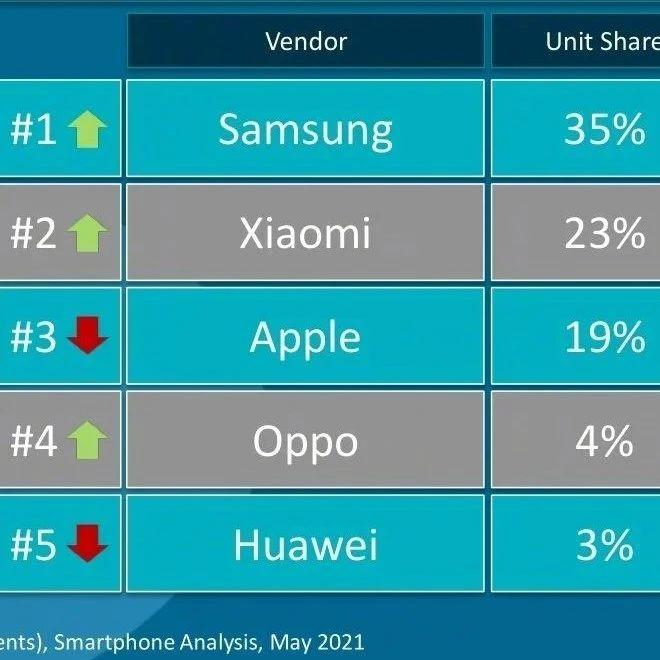 欧洲第一季度智能手机:前五份额国产手机占据三席