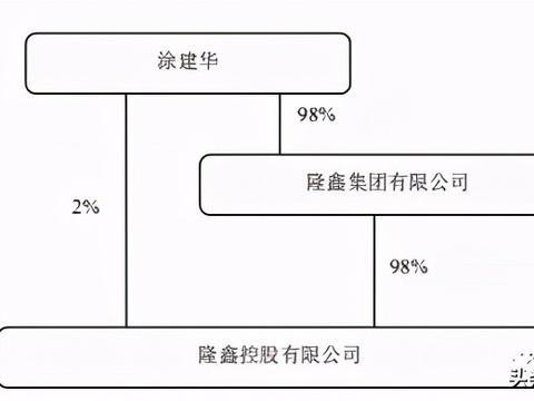 隆鑫控股6亿债券违约,重庆商界传奇坠入债务黑洞