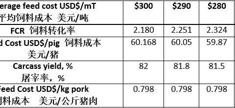 猪营养中饲料添加剂和成分的评估标准