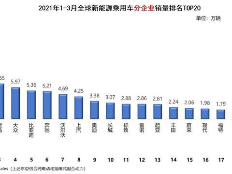 全球新能源汽车销量排名(3月):王者归来!特斯拉3月销量超10万辆