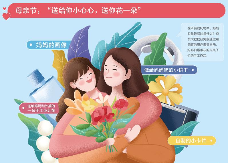 京东大数据:母亲节鲜花销量同比增长超400% 按摩保健神器受欢迎
