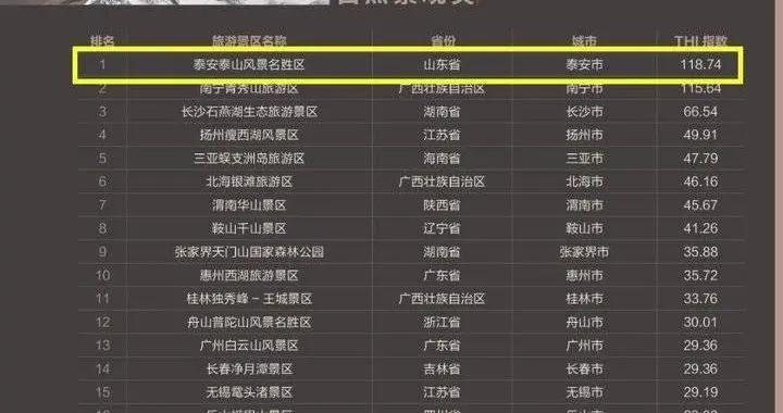 泰山景区荣登中国旅游景区欢乐指数自然景观类榜首