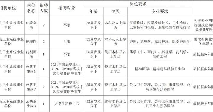 事业编15人!林甸县卫生系统事业单位公开招聘工作人员