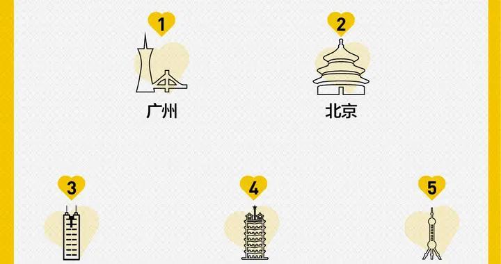 七成孝心单来自女儿,母亲节前广州北京下单最多