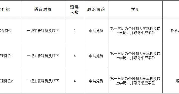 黑龙江省发展和改革委员会公开遴选公务员10名